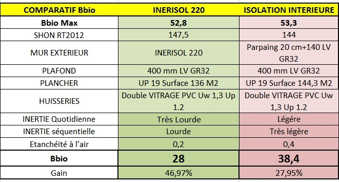 comparatif isolants thermiques awesome graph cout with comparatif isolants thermiques tableau. Black Bedroom Furniture Sets. Home Design Ideas